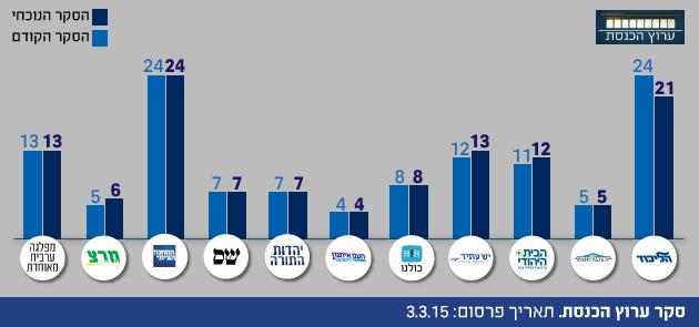 סקר ערוץ הכנסת 3.3.15